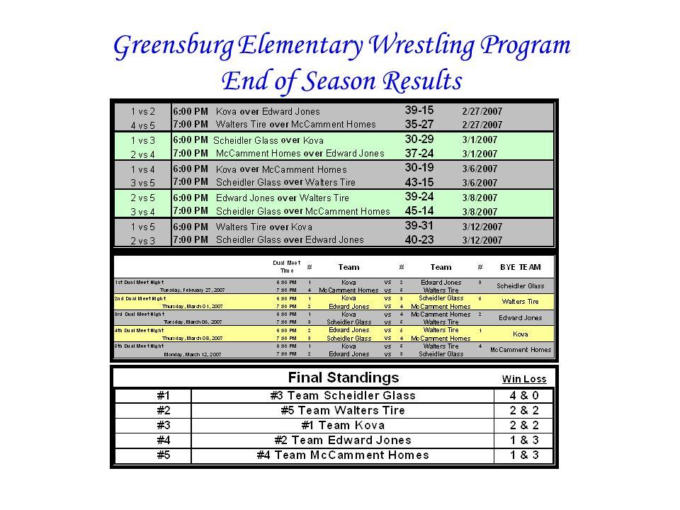 Greensburg Elementary Wrestling Program End of Season Results