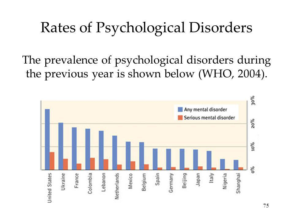 75 Rates of Psychological Disorders The prevalence of psychological disorders during the previous year is shown below (WHO, 2004).