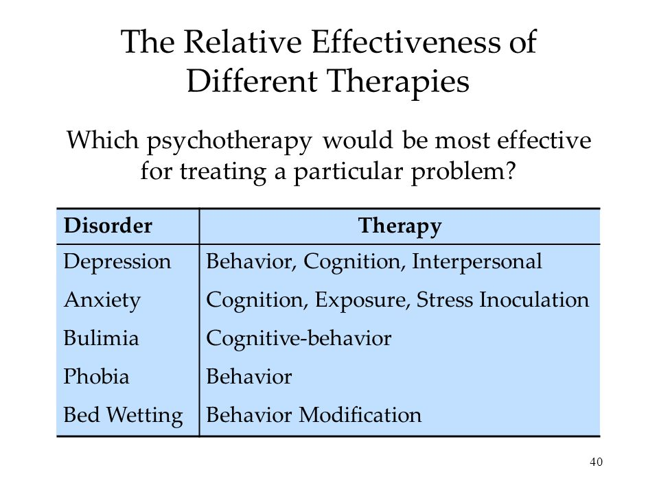 40 The Relative Effectiveness of Different Therapies Which psychotherapy would be most effective for treating a particular problem? DisorderTherapy De