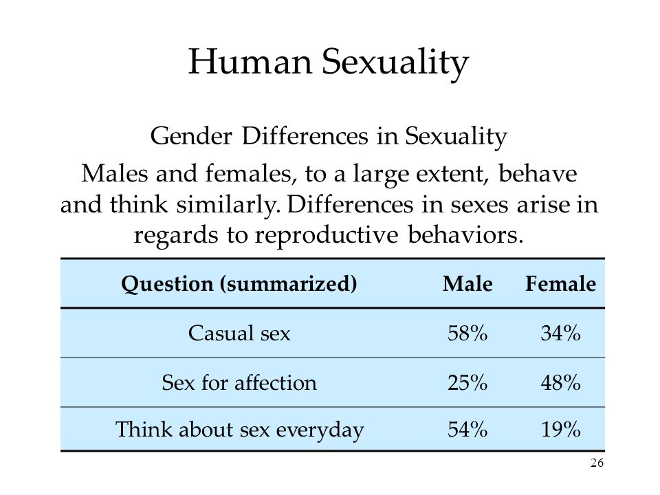 26 Human Sexuality Males and females, to a large extent, behave and think similarly. Differences in sexes arise in regards to reproductive behaviors.