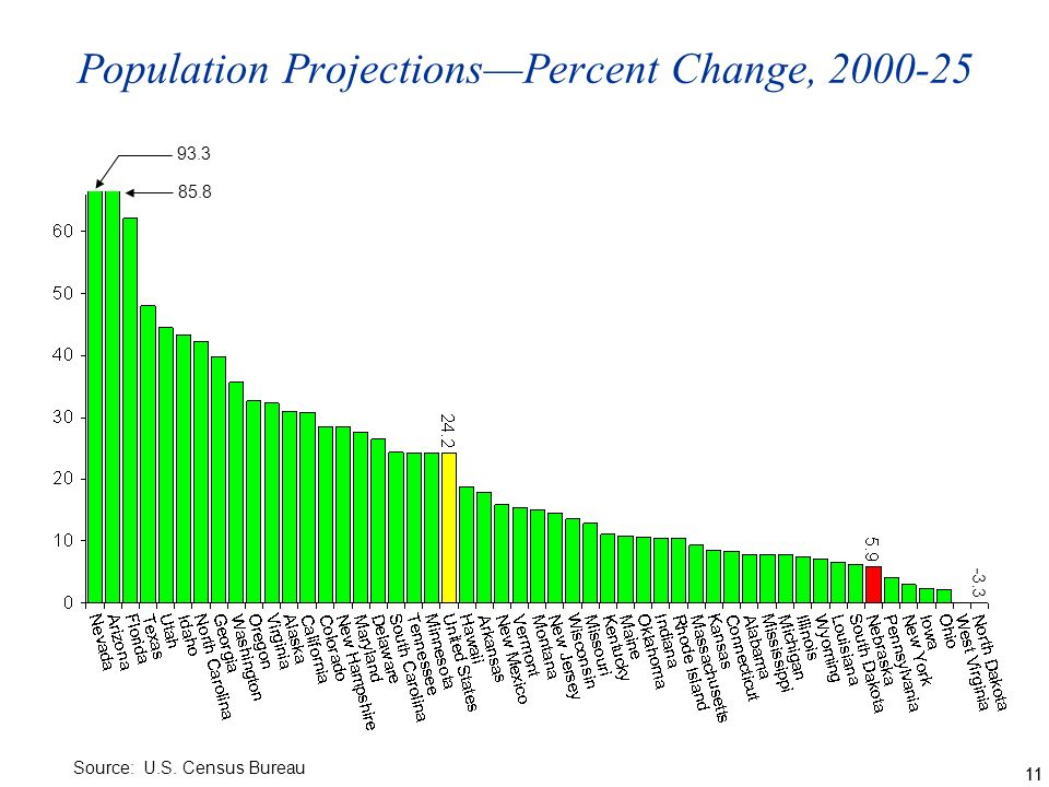 11 Population ProjectionsPercent Change, Source: U.S. Census Bureau