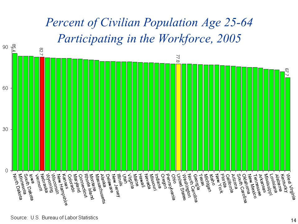 14 Percent of Civilian Population Age Participating in the Workforce, 2005 Source: U.S.