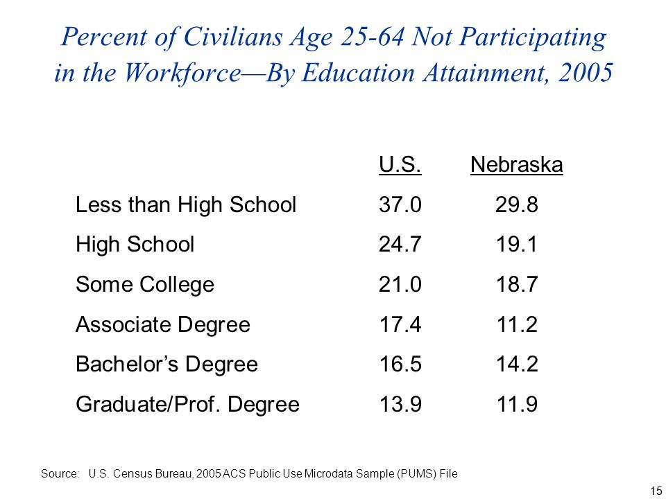 15 Percent of Civilians Age Not Participating in the WorkforceBy Education Attainment, 2005 Source: U.S.