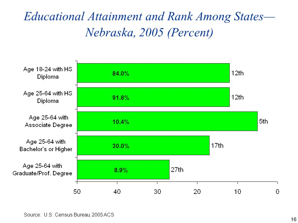 16 Educational Attainment and Rank Among States Nebraska, 2005 (Percent) Source: U.S.