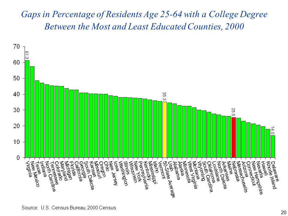 20 Gaps in Percentage of Residents Age with a College Degree Between the Most and Least Educated Counties, 2000 Source: U.S.
