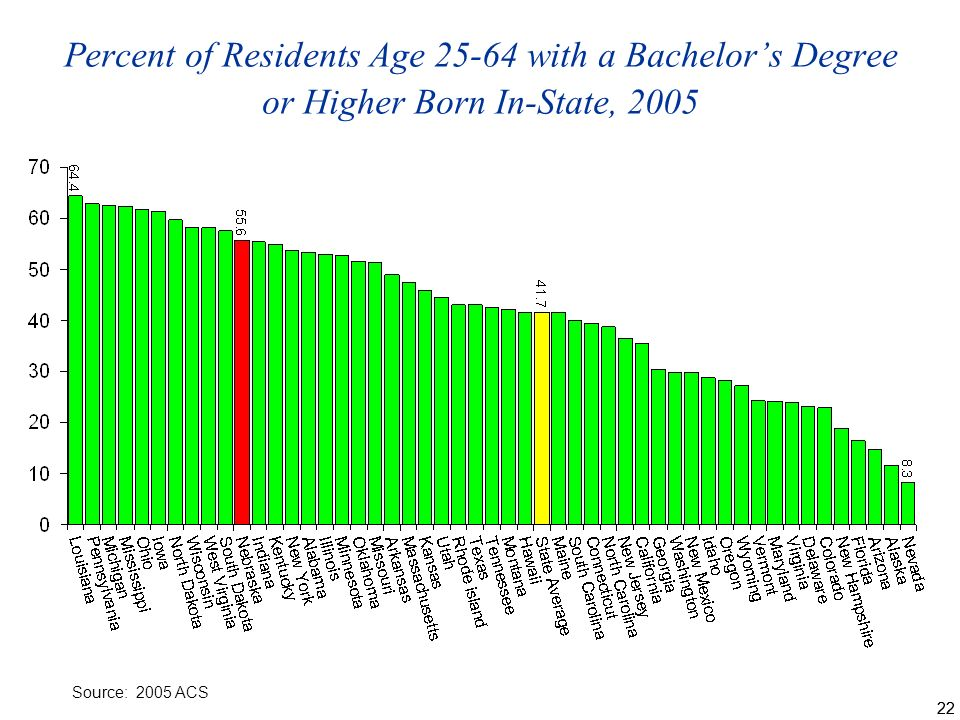 22 Percent of Residents Age with a Bachelors Degree or Higher Born In-State, 2005 Source: 2005 ACS