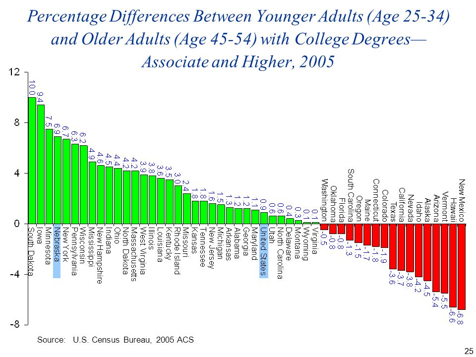 25 Percentage Differences Between Younger Adults (Age 25-34) and Older Adults (Age 45-54) with College Degrees Associate and Higher, 2005 Washington Oklahoma Florida South Carolina Oregon Maine Connecticut Colorado Texas California Nevada Idaho Alaska Arizona Vermont Hawaii New Mexico Source:U.S.
