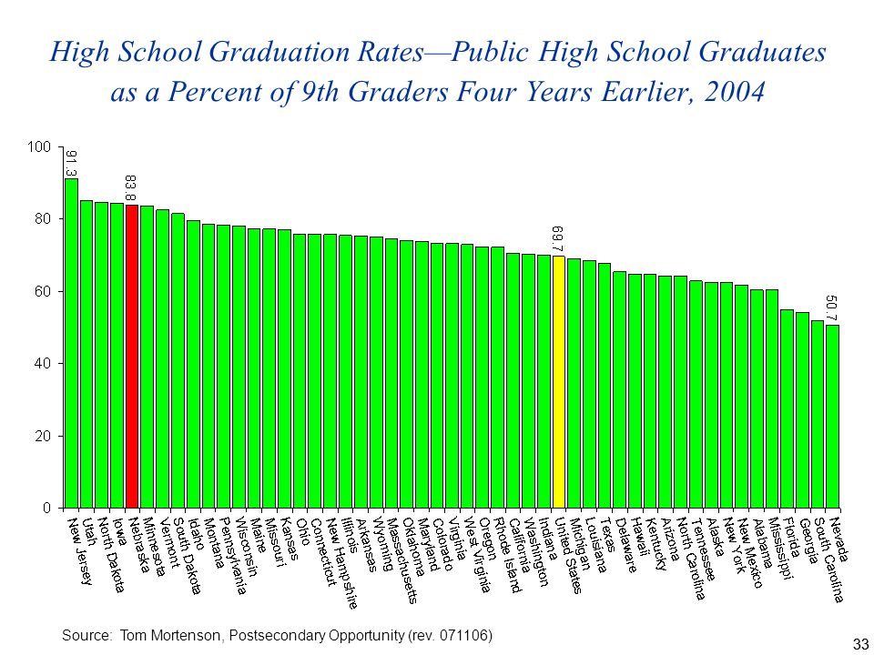 33 High School Graduation RatesPublic High School Graduates as a Percent of 9th Graders Four Years Earlier, 2004 Source: Tom Mortenson, Postsecondary Opportunity (rev.