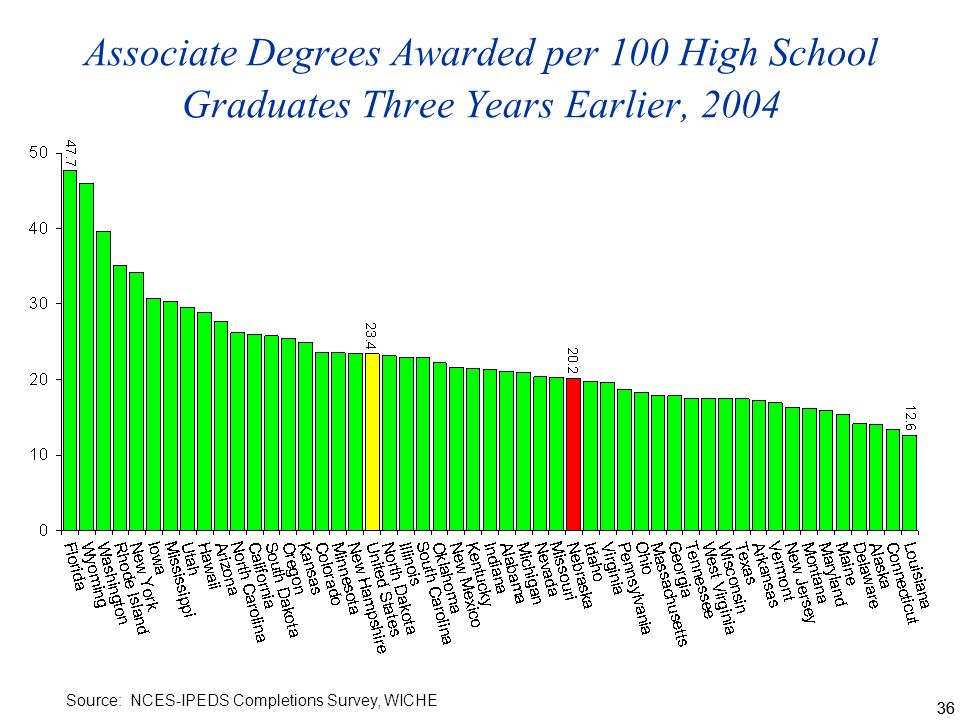 36 Associate Degrees Awarded per 100 High School Graduates Three Years Earlier, 2004 Source: NCES-IPEDS Completions Survey, WICHE