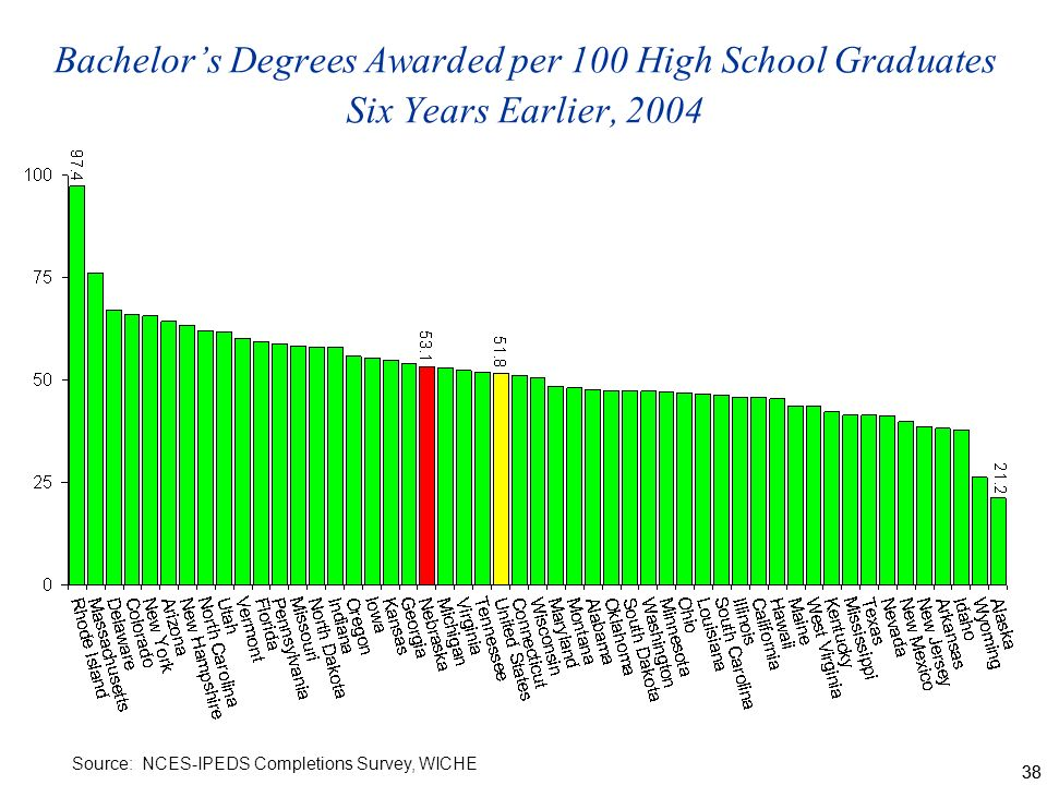 38 Bachelors Degrees Awarded per 100 High School Graduates Six Years Earlier, 2004 Source: NCES-IPEDS Completions Survey, WICHE
