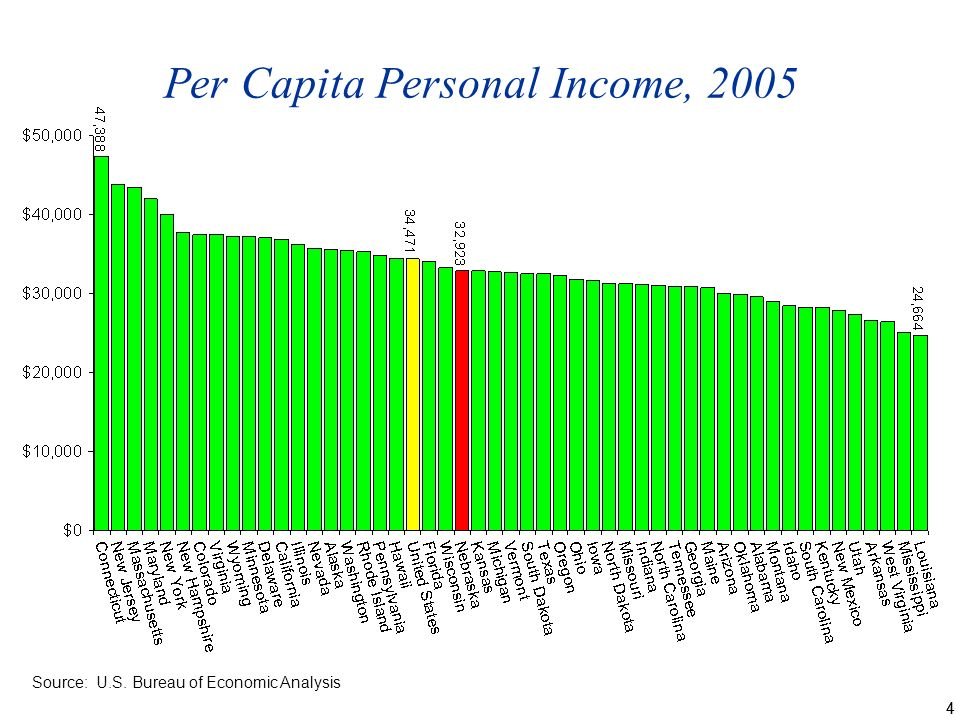 44 Per Capita Personal Income, 2005 Source: U.S. Bureau of Economic Analysis
