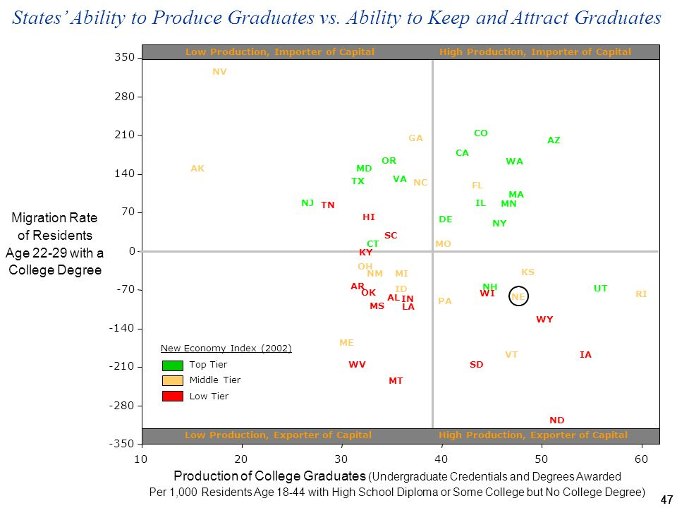 47 Production of College Graduates (Undergraduate Credentials and Degrees Awarded Per 1,000 Residents Age with High School Diploma or Some College but No College Degree) States Ability to Produce Graduates vs.