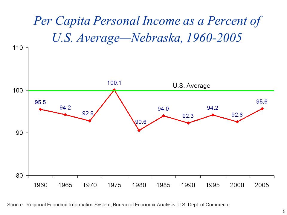 55 Per Capita Personal Income as a Percent of U.S.