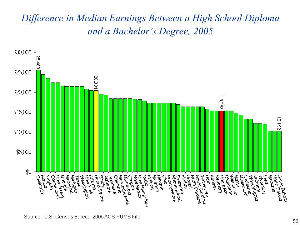 50 Difference in Median Earnings Between a High School Diploma and a Bachelors Degree, 2005 Source: U.S.