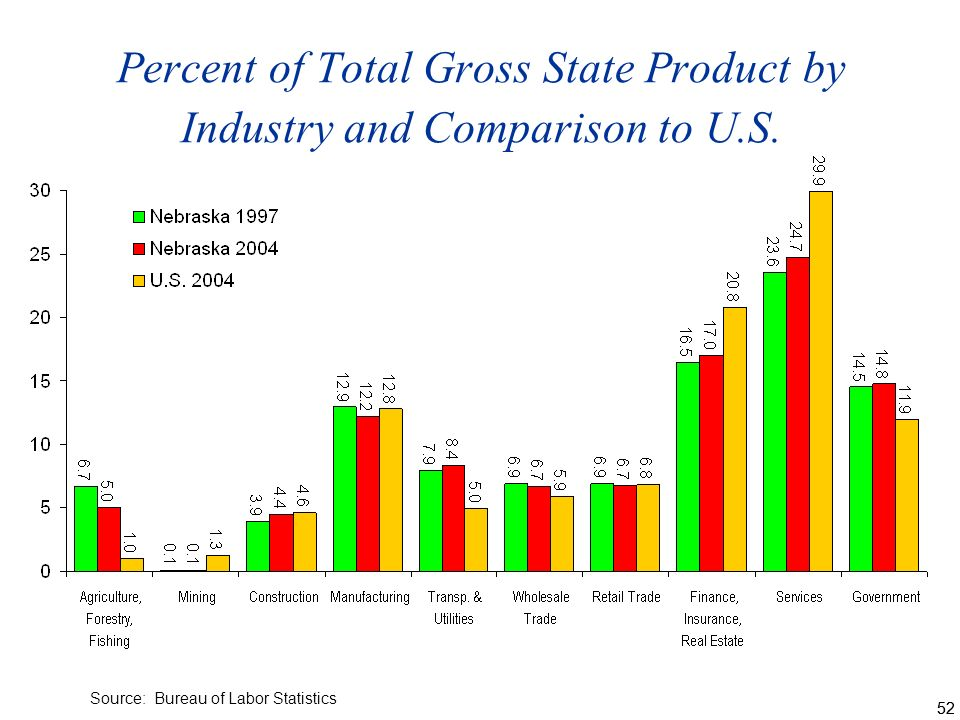 52 Percent of Total Gross State Product by Industry and Comparison to U.S.