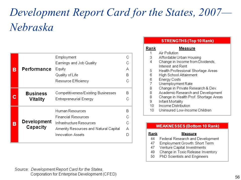 56 Development Report Card for the States, 2007 Nebraska Source: Development Report Card for the States, Corporation for Enterprise Development (CFED) STRENGTHS (Top 10 Rank) RankMeasure 1Air Pollution 3Affordable Urban Housing 4Change in Income from Dividends, Interest and Rent 5Health Professional Shortage Areas 6High School Attainment 6Energy Costs 7Unemployment Rate 8Change in Private Research & Dev.