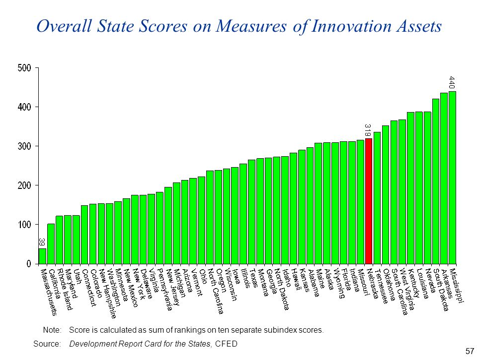 57 Overall State Scores on Measures of Innovation Assets Note:Score is calculated as sum of rankings on ten separate subindex scores.