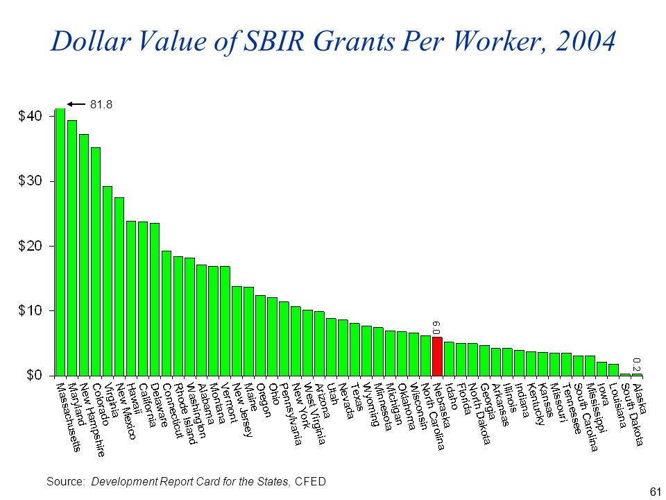 61 Dollar Value of SBIR Grants Per Worker, 2004 Source: Development Report Card for the States, CFED 81.8