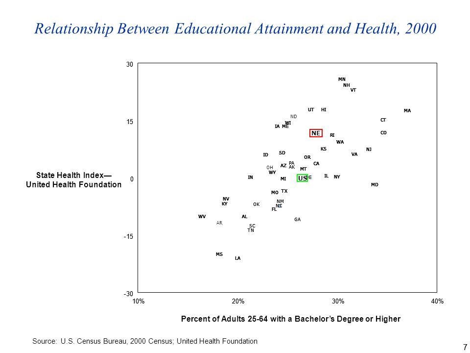 77 Relationship Between Educational Attainment and Health, 2000 Source: U.S.
