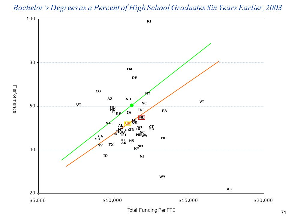 71 Bachelors Degrees as a Percent of High School Graduates Six Years Earlier, 2003 NH $5,000$10,000$15,000$20,000 AL AK AZ AR CA CO CT DE GA HI IL IN IA KS KY LA ME MD MA MS MT NE NV NJ NY NC ND OH OK OR PA RI SC SD UT VT VA WA WI US FL ID MI MN MO NM TN TX WV WY Total Funding Per FTE Performance