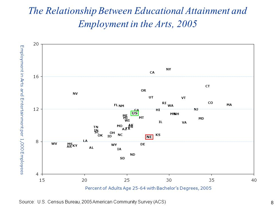 88 The Relationship Between Educational Attainment and Employment in the Arts, 2005 Source: U.S.