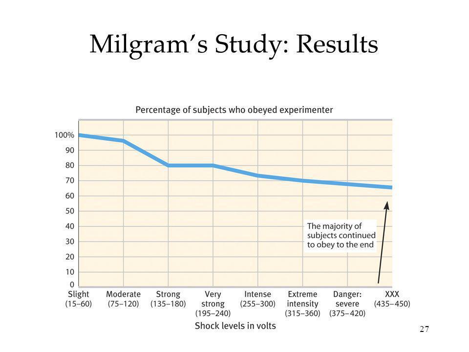 27 Milgrams Study: Results