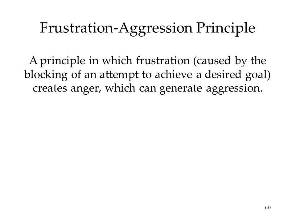 60 Frustration-Aggression Principle A principle in which frustration (caused by the blocking of an attempt to achieve a desired goal) creates anger, which can generate aggression.