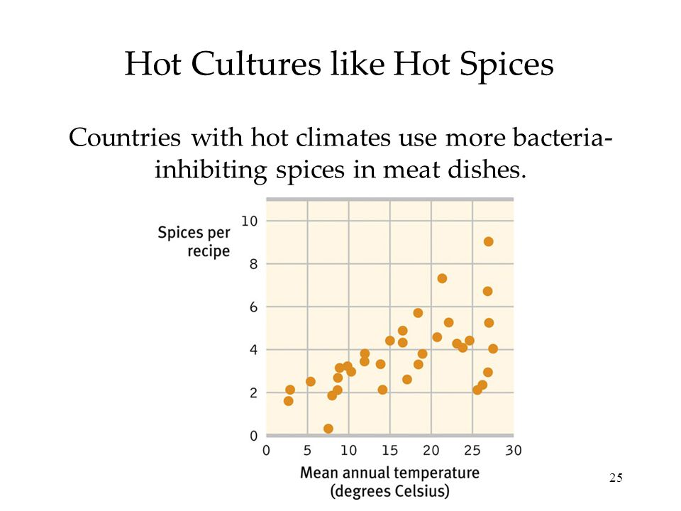 25 Hot Cultures like Hot Spices Countries with hot climates use more bacteria- inhibiting spices in meat dishes.