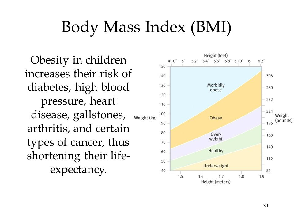 31 Body Mass Index (BMI) Obesity in children increases their risk of diabetes, high blood pressure, heart disease, gallstones, arthritis, and certain