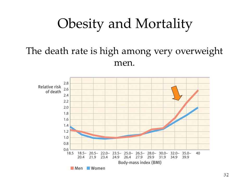 32 Obesity and Mortality The death rate is high among very overweight men.