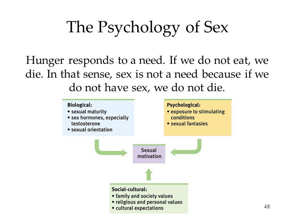 48 The Psychology of Sex Hunger responds to a need. If we do not eat, we die. In that sense, sex is not a need because if we do not have sex, we do no