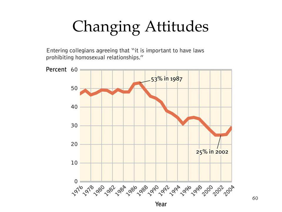 60 Changing Attitudes