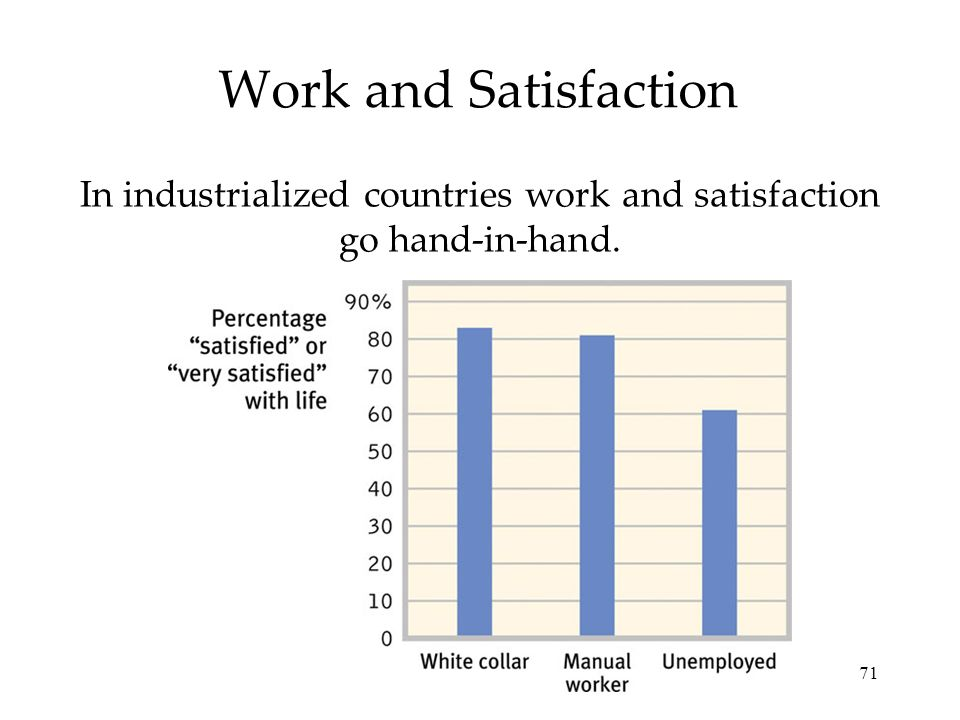 71 Work and Satisfaction In industrialized countries work and satisfaction go hand-in-hand.