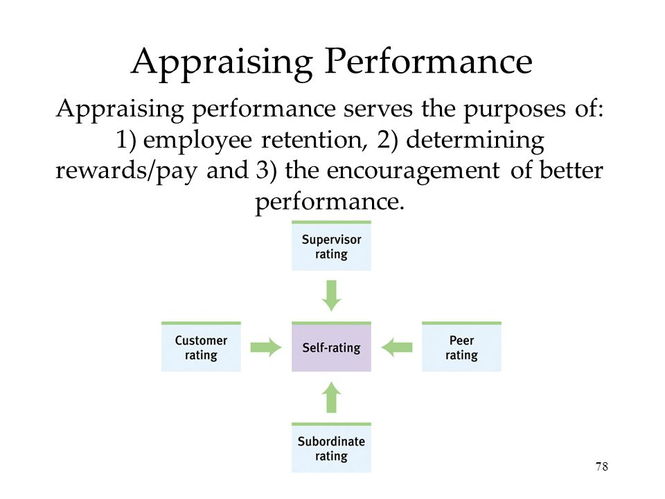 78 Appraising Performance Appraising performance serves the purposes of: 1) employee retention, 2) determining rewards/pay and 3) the encouragement of