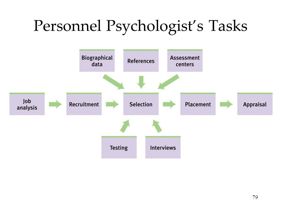 79 Personnel Psychologists Tasks