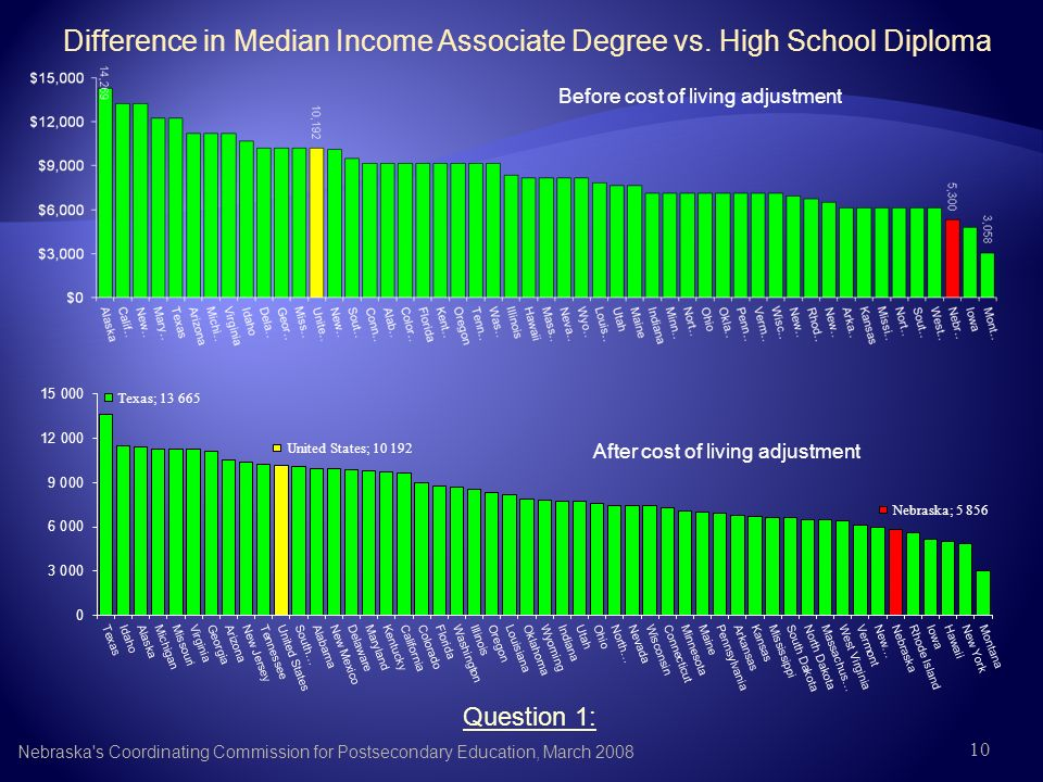 10 Difference in Median Income Associate Degree vs.