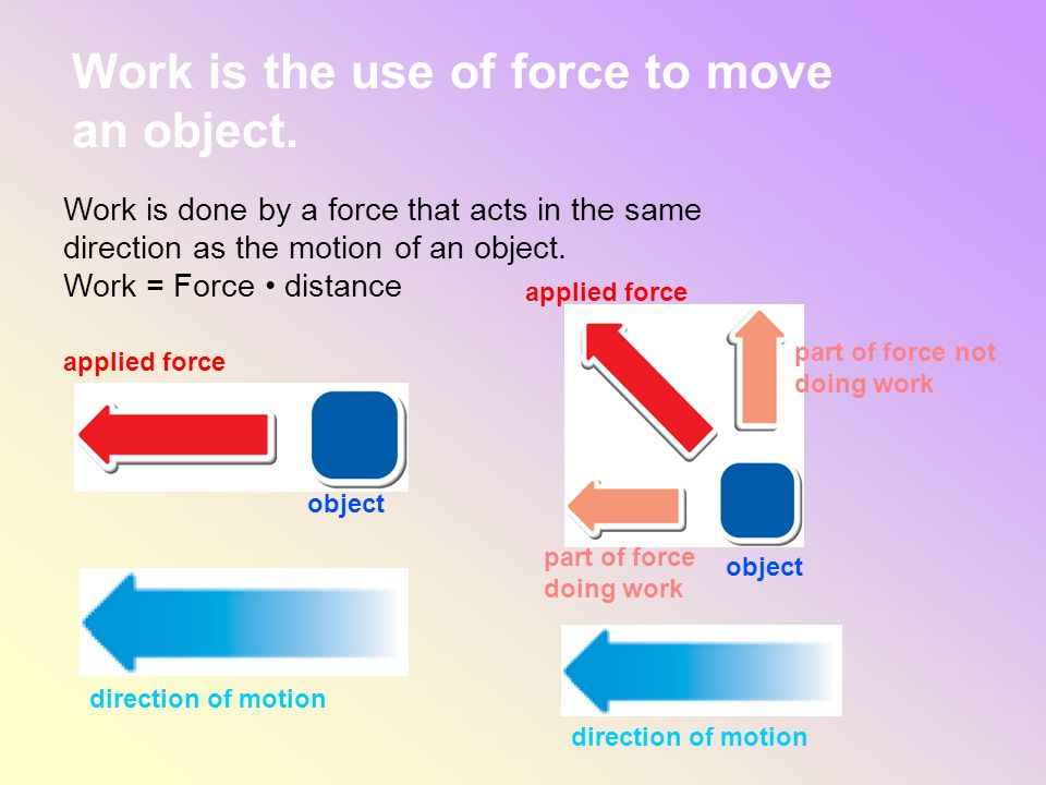 Work is done by a force that acts in the same direction as the motion of an object. Work = Force distance Work is the use of force to move an object.