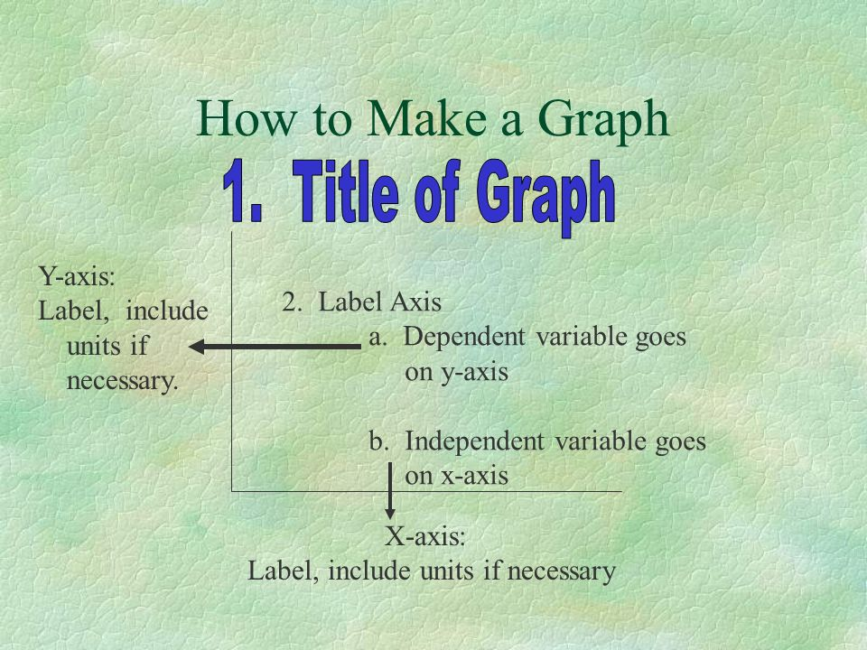 How to Make a Graph 2. Label Axis a. Dependent variable goes on y-axis b. Independent variable goes on x-axis Y-axis: Label, include units if necessar