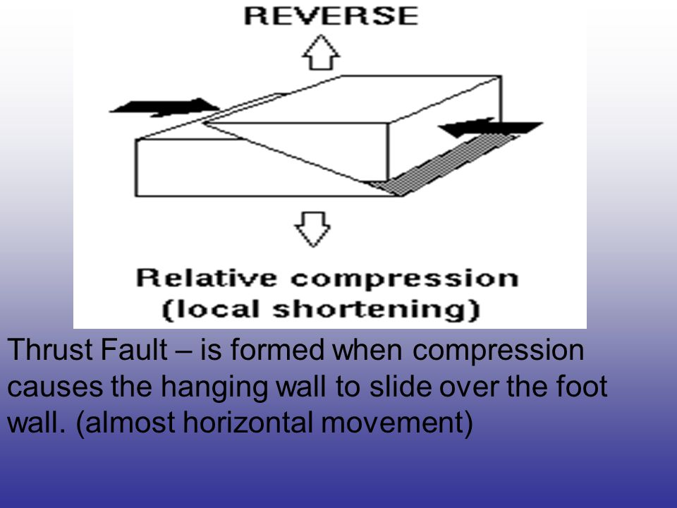 In Lateral (strike-slip) faulting, the two blocks move either to the left or to the right relative to one another. Strike-slip faults are associated w