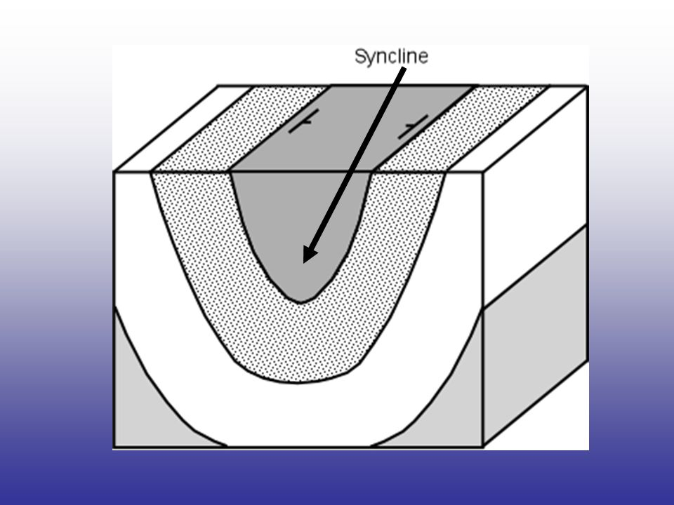 Folds – are bends in rocks without breaking folds have two parts 1.Anticline – upward part of fold 2.syncline – downward part of fold Anticline
