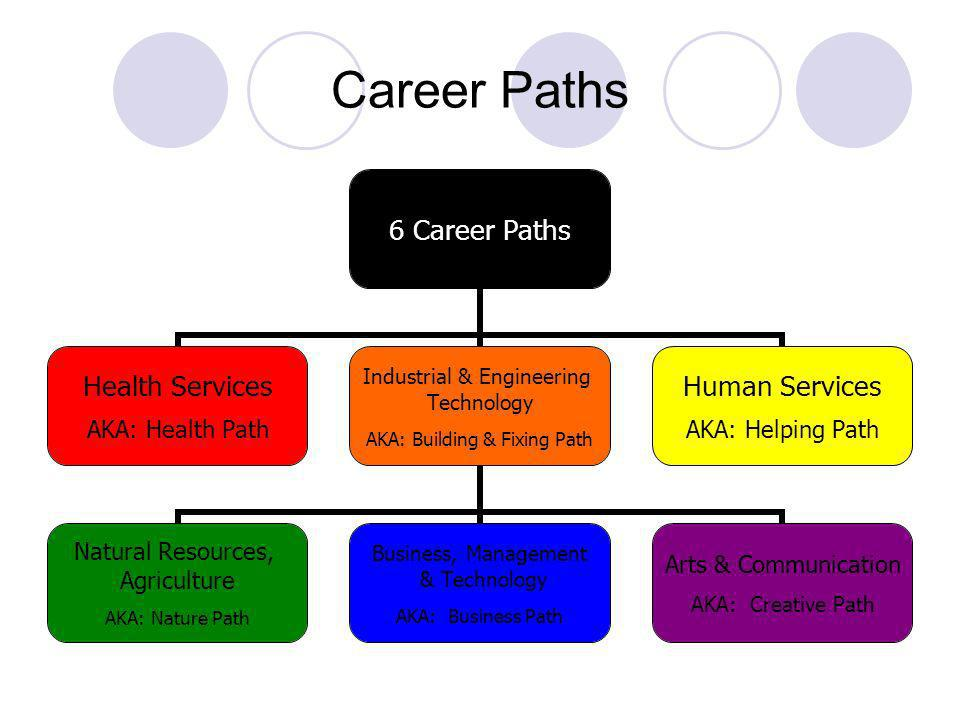 Career Paths 6 Career Paths Health Services AKA: Health Path Industrial & Engineering Technology AKA: Building & Fixing Path Natural Resources, Agriculture AKA: Nature Path Business, Management & Technology AKA: Business Path Arts & Communication AKA: Creative Path Human Services AKA: Helping Path