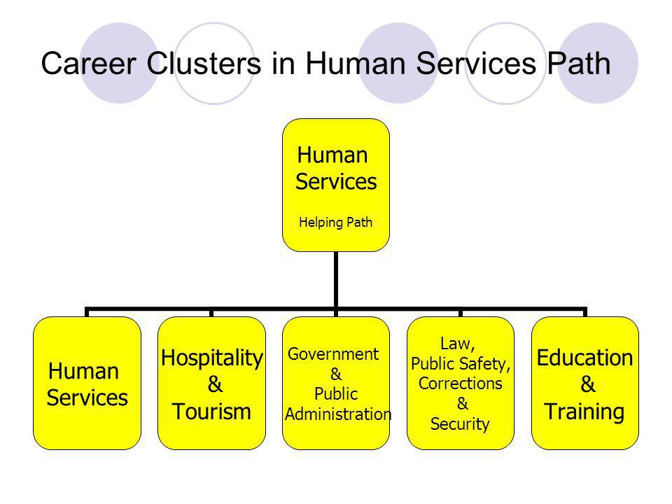 Career Clusters in Human Services Path Human Services Helping Path Human Services Hospitality & Tourism Government & Public Administration Law, Public Safety, Corrections & Security Education & Training