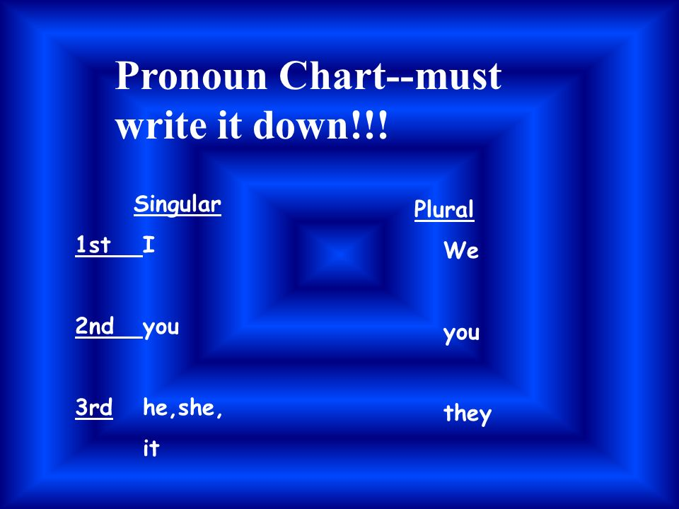 Pronouns…what are they.Pronouns are words that take the place of nouns.