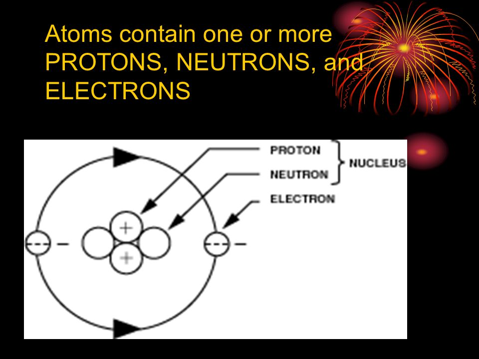 Elements – Are made of one kind of atom grouped together and cannot be broken down into simpler substances. 1.Like atoms make up elements 2. 110 eleme