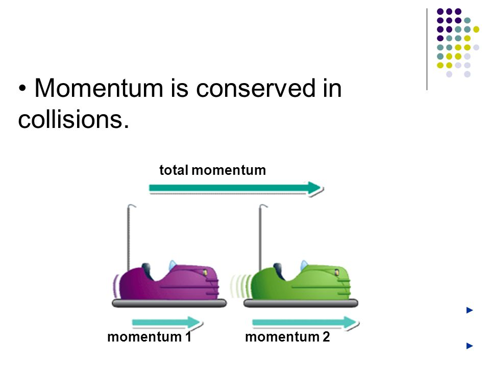 Momentum is conserved in collisions. momentum 1momentum 2 total momentum