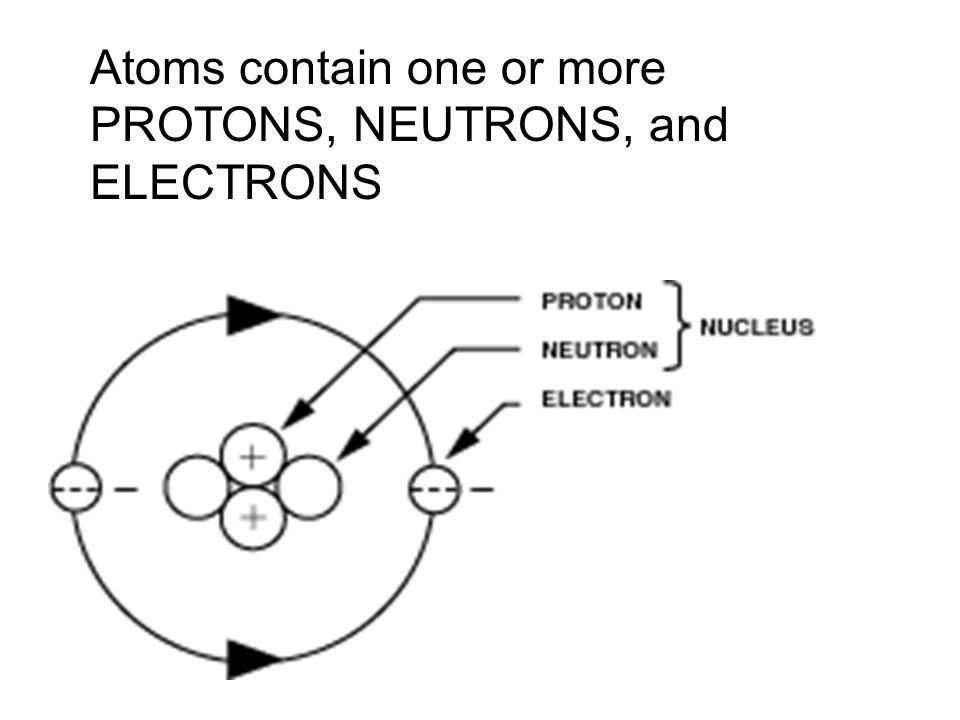 Elements – Are made of one kind of atom; grouped together. The periodic table is 110 different type of elements. 1.Like atoms make up elements 2. 110