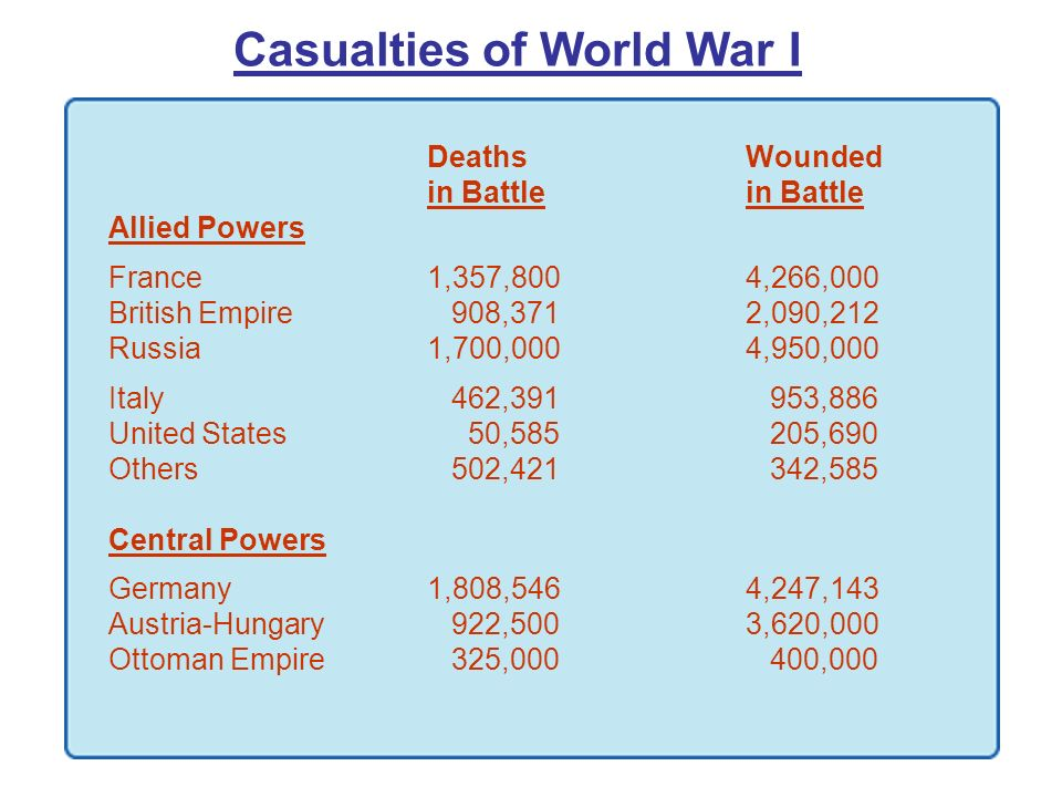 Casualties of World War I Deaths Woundedin Battle Allied Powers France1,357,8004,266,000 British Empire 908,3712,090,212 Russia1,700,0004,950,000 Ital