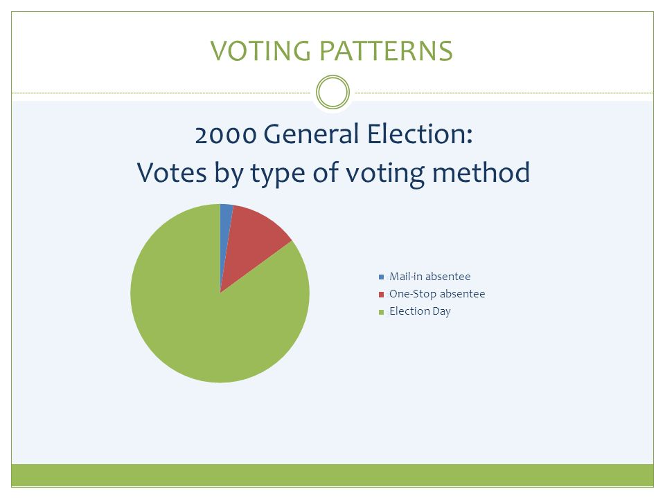 VOTING PATTERNS 2000 General Election: Votes by type of voting method Mail-in absentee One-Stop absentee Election Day