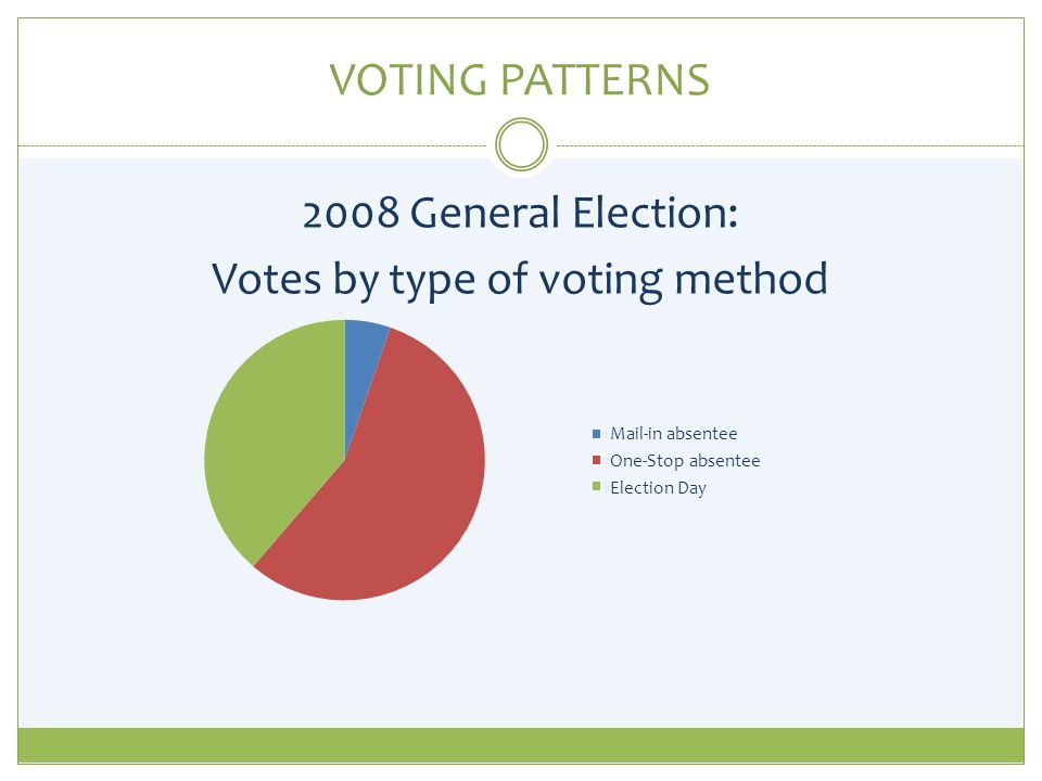 VOTING PATTERNS 2008 General Election: Votes by type of voting method Mail-in absentee One-Stop absentee Election Day