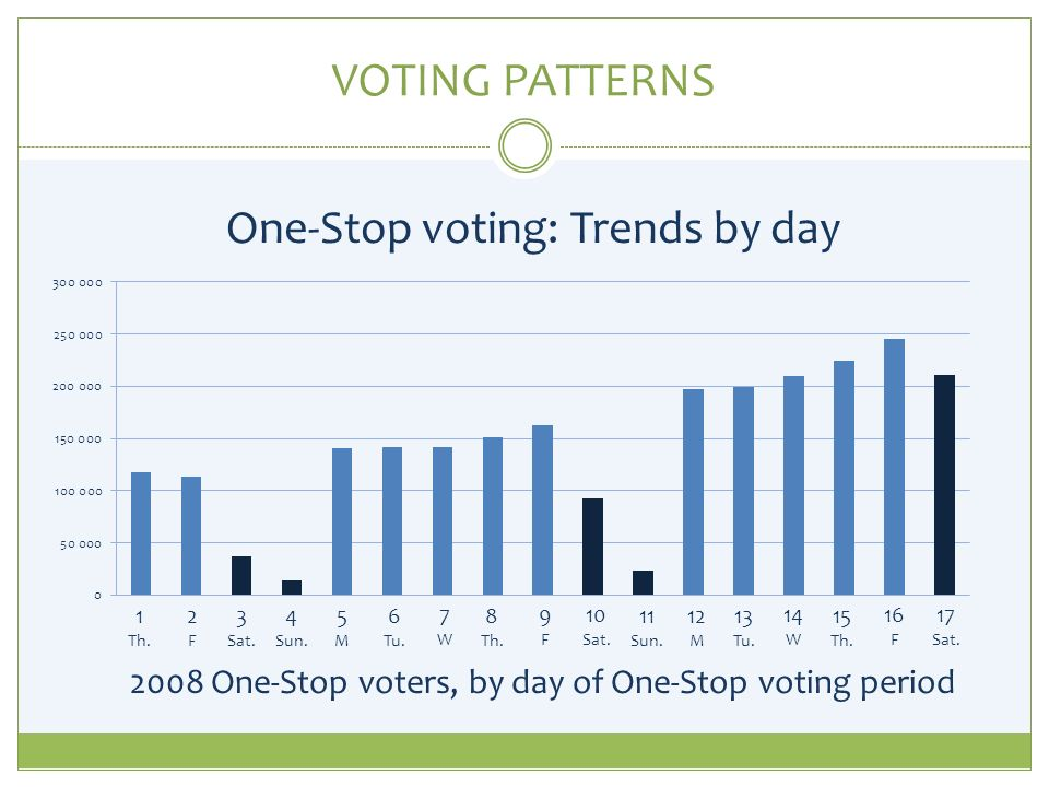 VOTING PATTERNS One-Stop voting: Trends by day 1 Th.